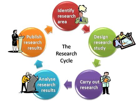 How to write a good abstract for a research project